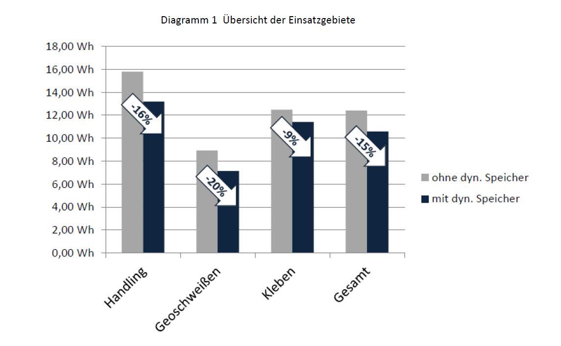 Gemütlich Was Ist Die Bedeutung Von Diagramm Ideen - Elektrische ...